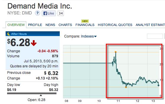 demand-media-panda-drop