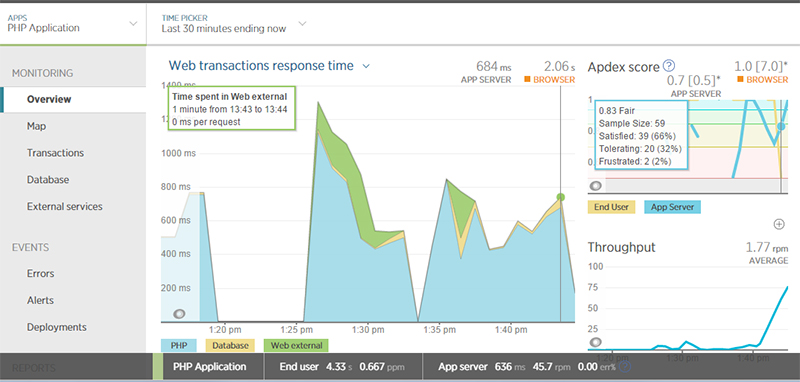 Initial load test for a Magento web app