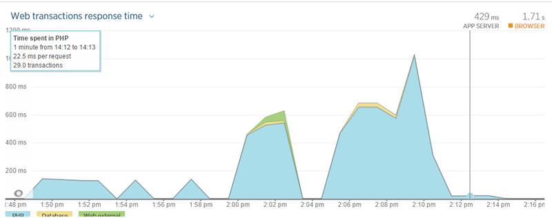 New Relic's response graph