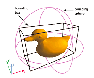 Diagram explaining boundary boxes and spheres