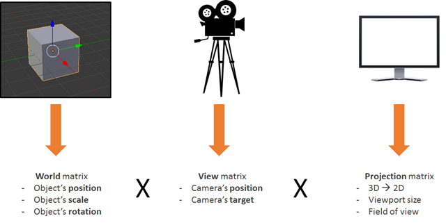 The worldViewProjection matrices