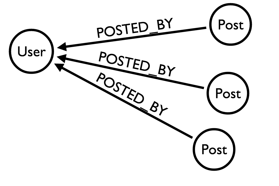 "Basic user-/>post relationship"" title=""""></p> <p>While such a model will work without any problems, there are some downsides to it :</p> <ul> <li>For each user, you'll need to order his posts by time to get the last one</li> <li>The order operation will grow linearly with the amount of posts and users you follow</li> <li>It forces the database to execute operations for the ordering</li> </ul> <h3 id="