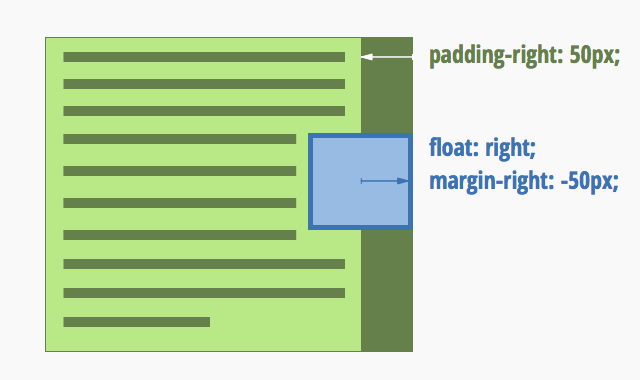 Schematic of a right-floated box resting against the right border of its parent