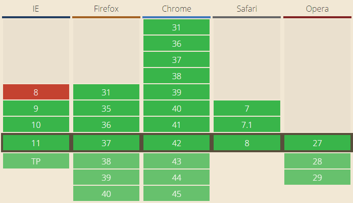 Browser support table for the <video> tag on caniuse.com