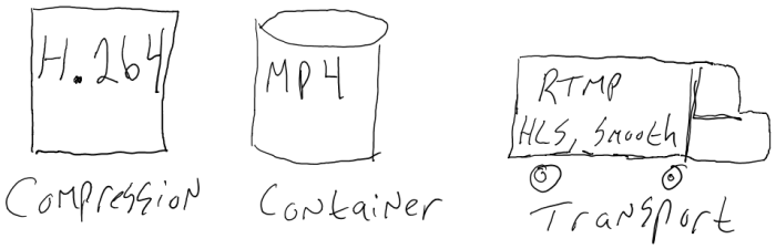 An expanded diagram of streaming components