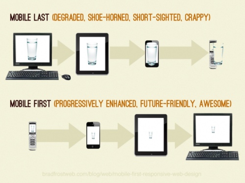Brad Frost on the advantages of mobile-first