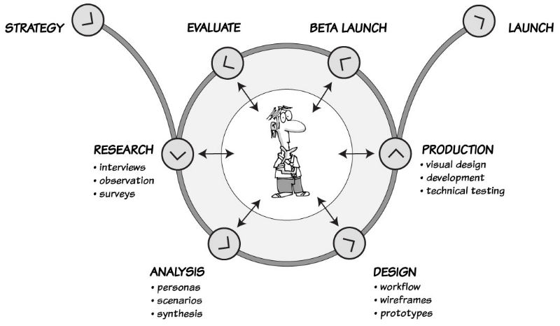User Experience Process Overview