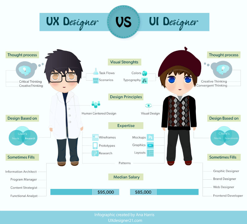 The difference between a UX and UI designer By Ana Harris
