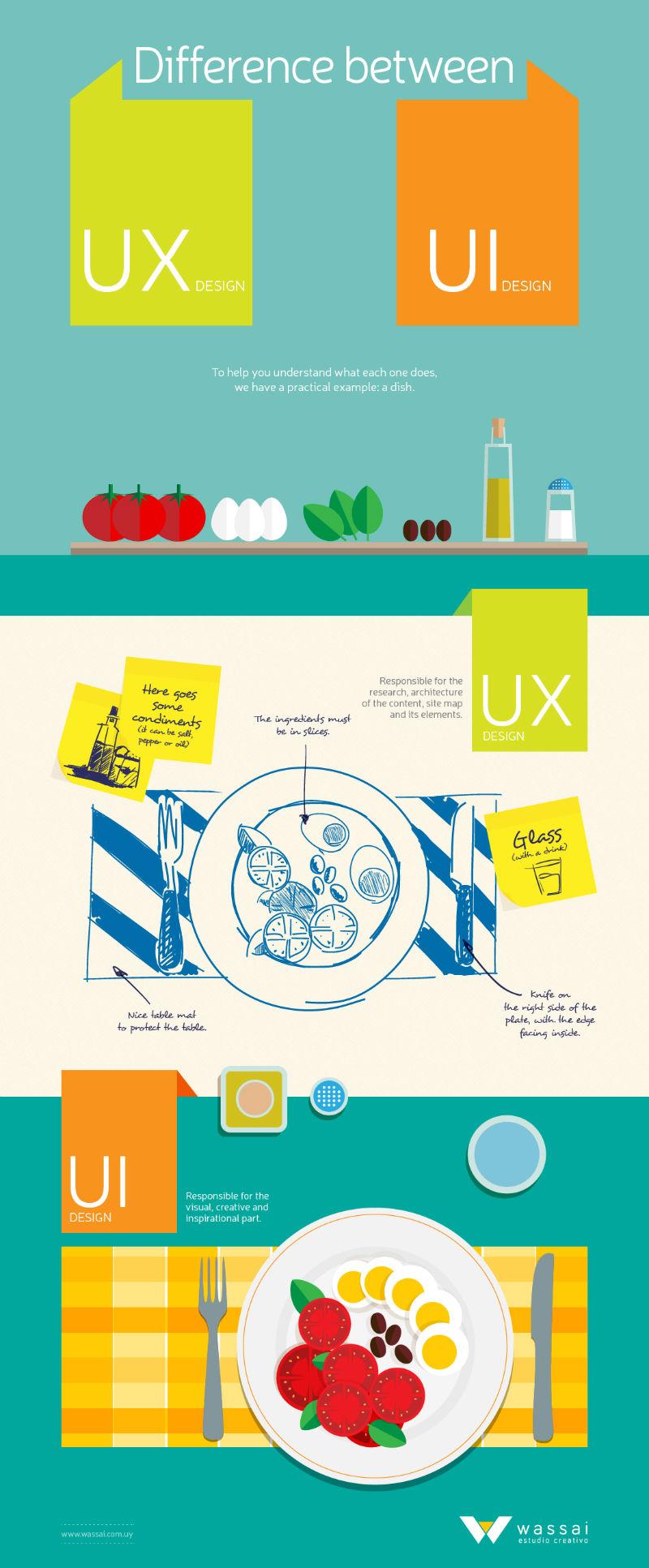 UX design vs UI design