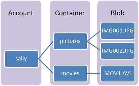 Blob01 - Storage diagram