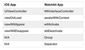 iOS vs WatchKit