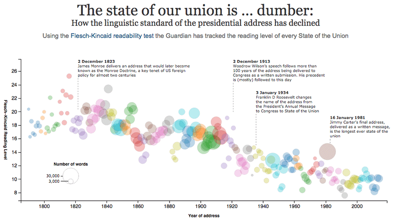The state of our union is … dumber: How the linguistic standard of the presidential address has declined