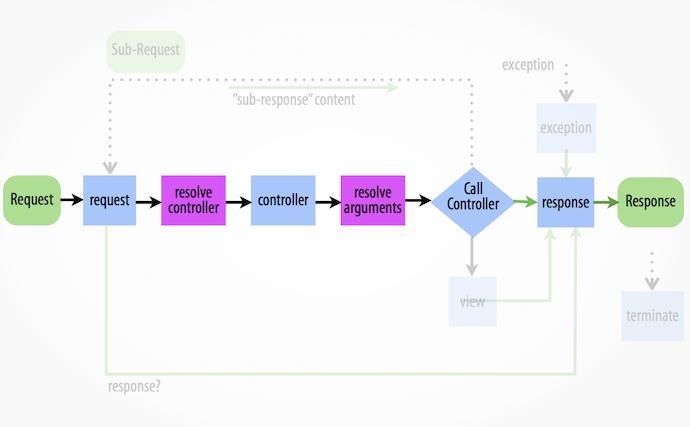 symfony event workflow