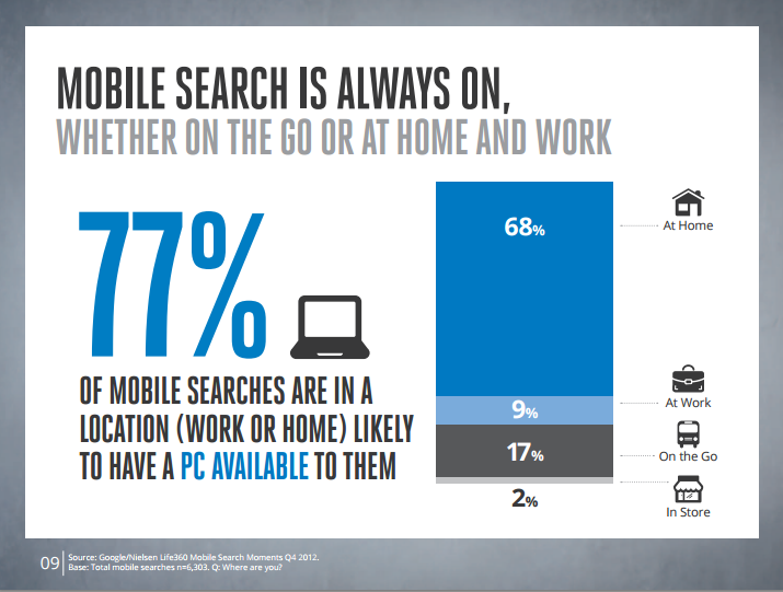 Mobile Search Fact