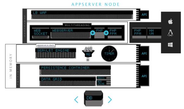 Appserver node diagram