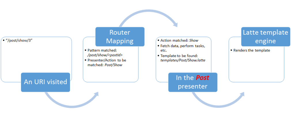 Flowchart of Nette Routing