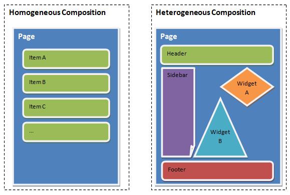 Diagram depicting homogeneous and heterogeneous composition