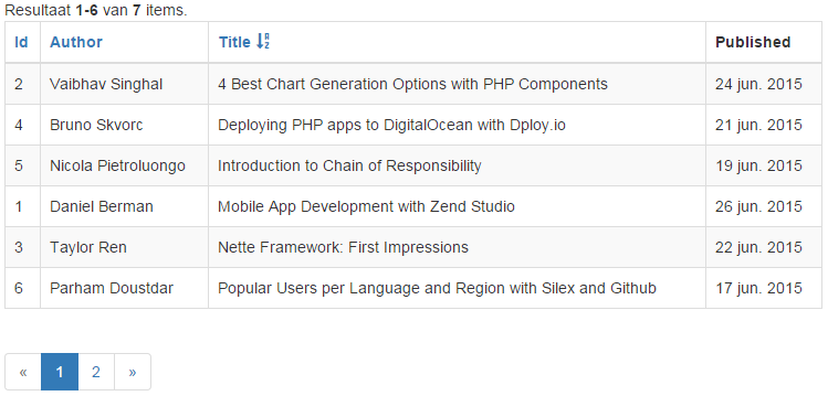 Yii 2.0 GridView Blog Articles Example