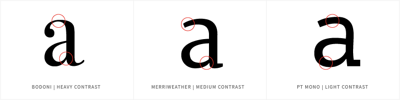'a' in Bodoni, Merriweather and PT Mono