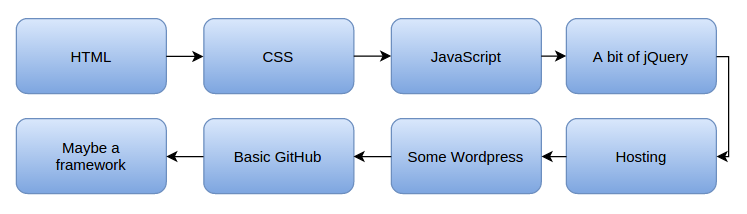 Road map to become a front-end developer: HTML, CSS, JavaScript, jQuery, Hosting, WordPress, GitHub, Framework.