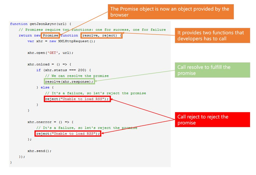 ECMAScript 6 creating Promise Object