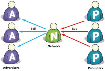 White labeling Ad network