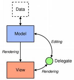 The QML Design pattern