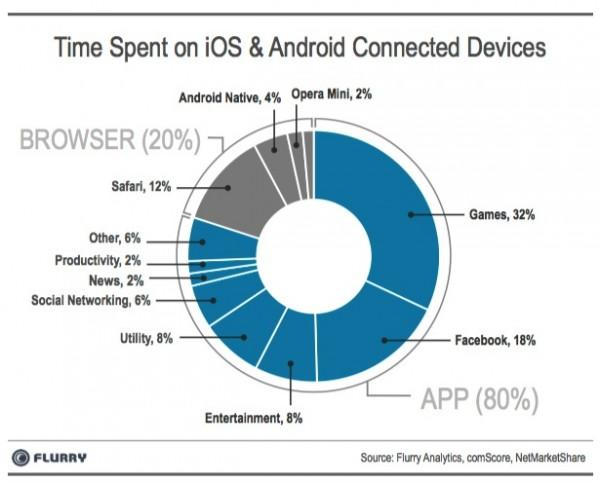 IOS and Android's browser and apps usage graphical representation