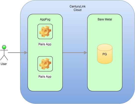 AppFog new architecture