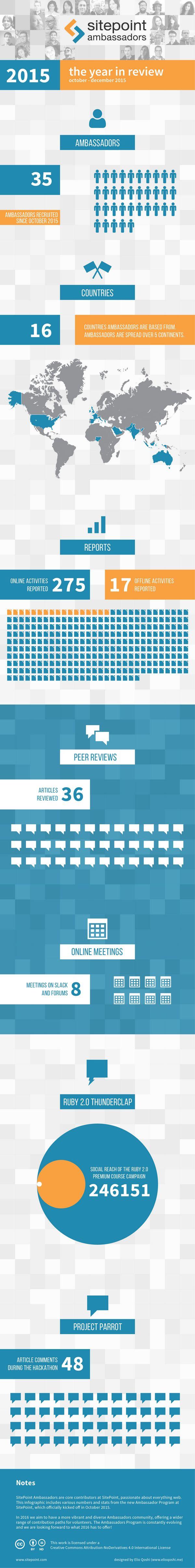 Ambassador 2015 Infographic