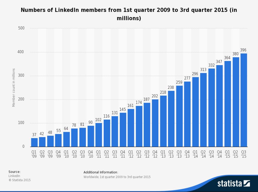 LinkedIn user statistics