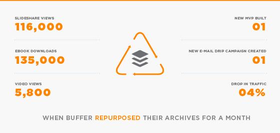 Buffer archives