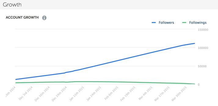 Instagram account growth