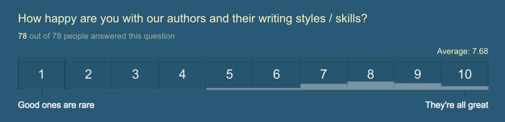 Author Pool Quality