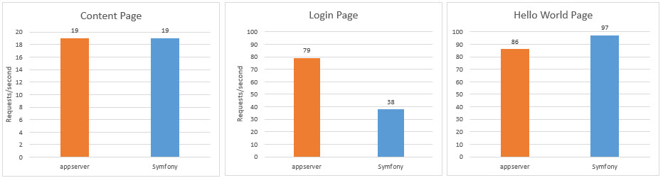 Graph showing three bar charts representing requests per second. The first shows that the frameworks are equal on the content page (19 requests per second), the second shows Appserver at 79 and Symfony at 38, and the Hello World experiment shows Symfony at 97 and Appserver at 86