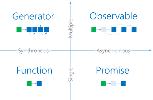Diagram classifying the four RxJS data types
