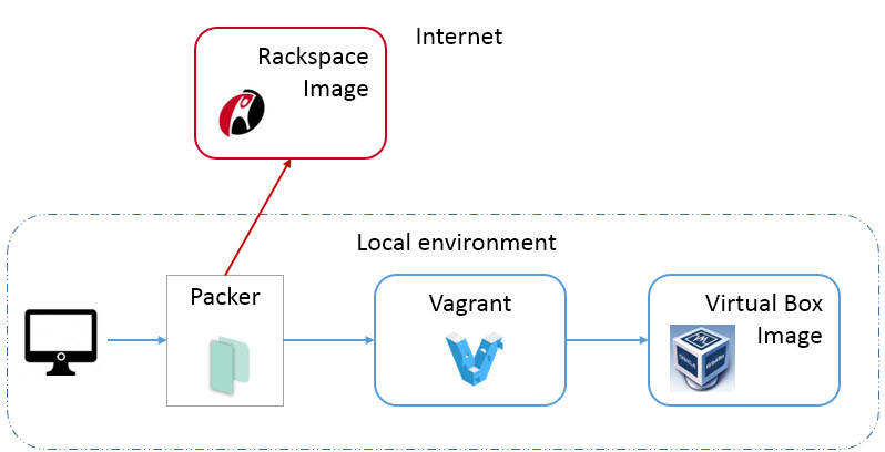 "A diagram depicting a two separate sections: internet and local environment. The local environment section has four sequential and arrow-connected items: a personal computer, Packer, Vagrant, and Virtual Box Image, all with their corresponding icons or logos. The internet section branches off from the Packer logo in the local environment section, and contains a single item: the words ""Rackspace image"" with the Rackspace logo"