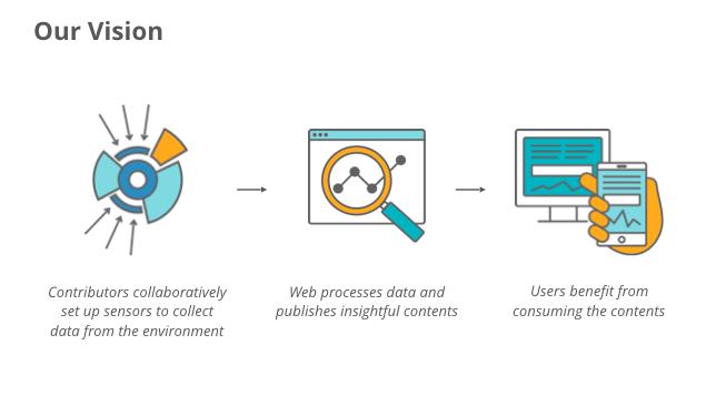 Mozilla's Sensor Web Vision
