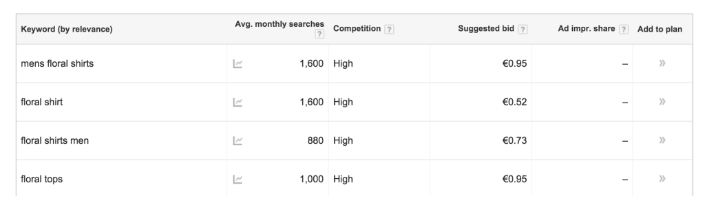 Using Google Keyword Tool for Product Ideas Evaluation