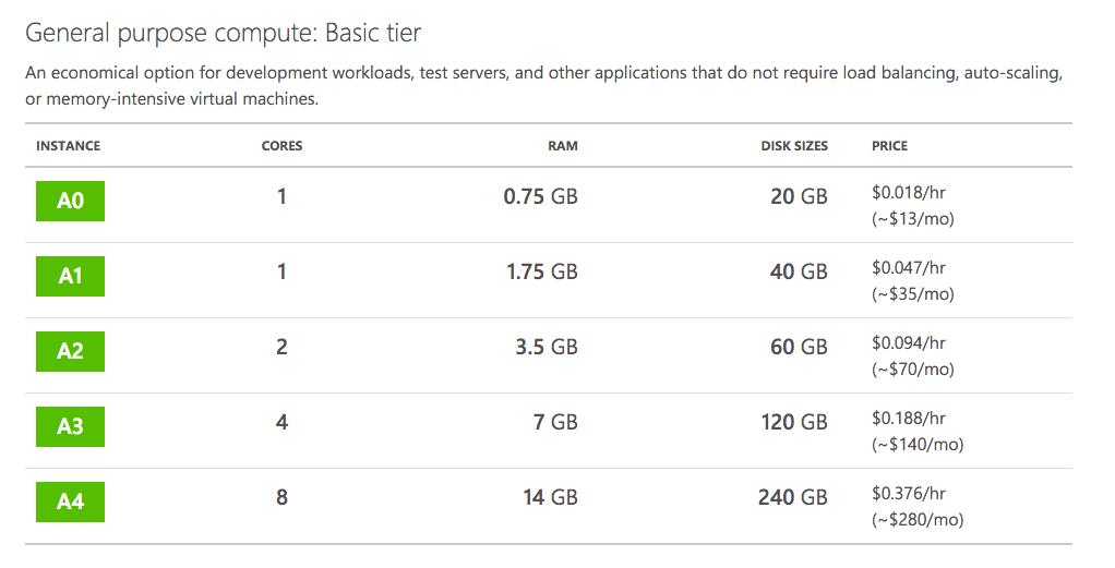 Microsoft Azure Plans