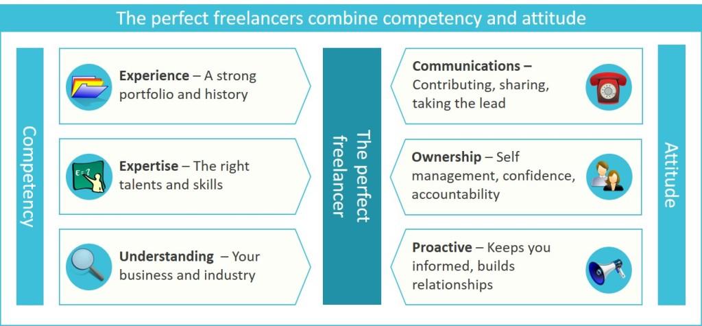 Combine competency and attitude