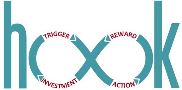 Building a hook: Trigger -> Action -> Reward -> Investment