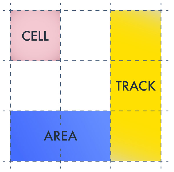Cell, track and area in CSS grid layouts