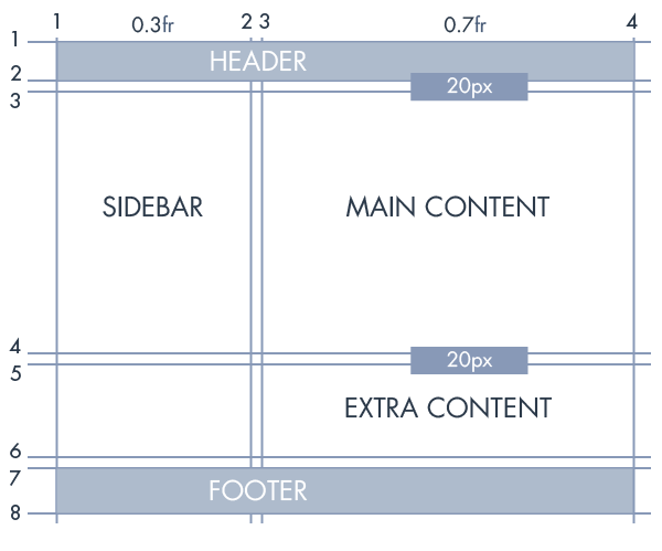 Grid Layout Example