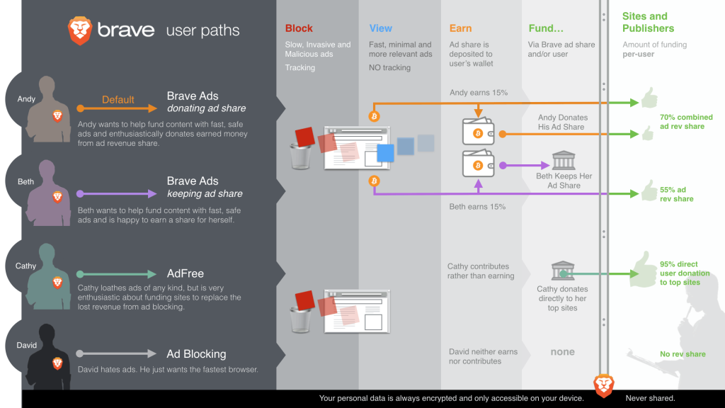 Brave infographic on user paths