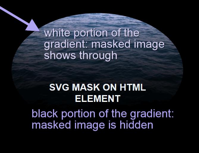 SVG mask on HTML element.