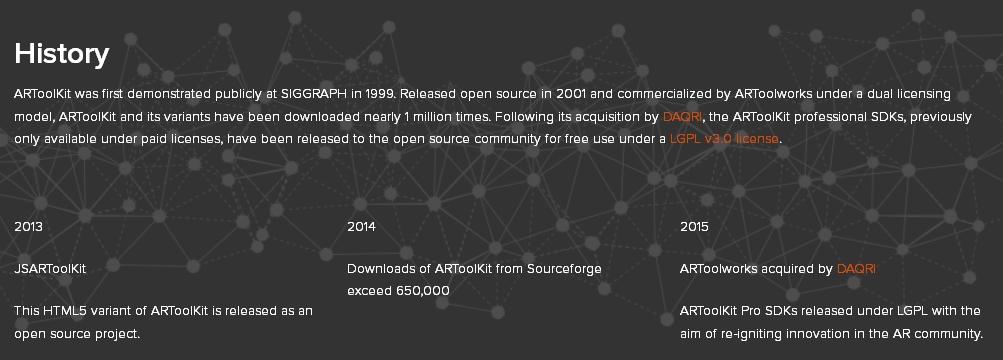 AR Toolkit history