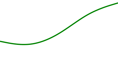 A basis-style line chart