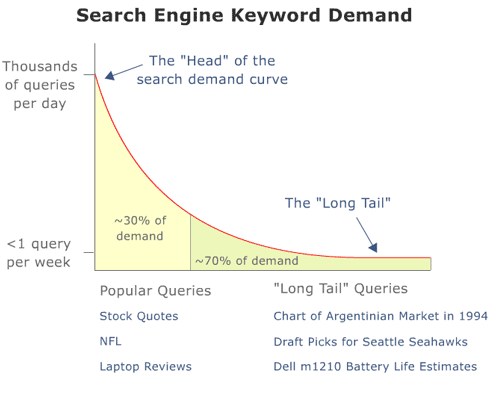 Search Engine Keyword Demand