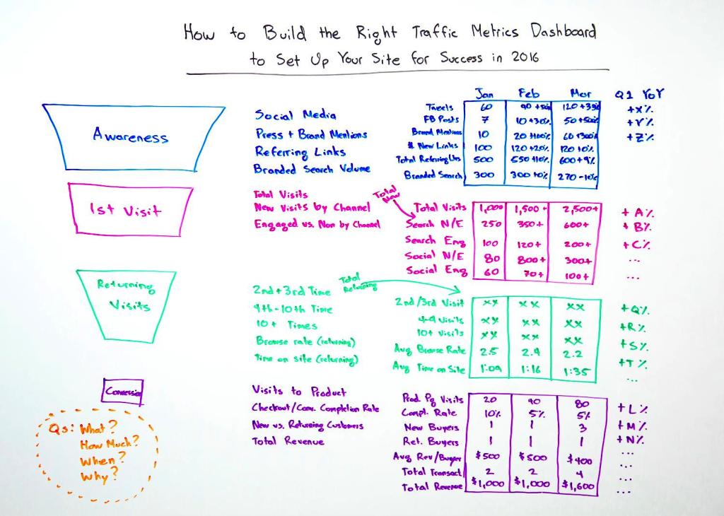 Traffic Metrics Dashboard